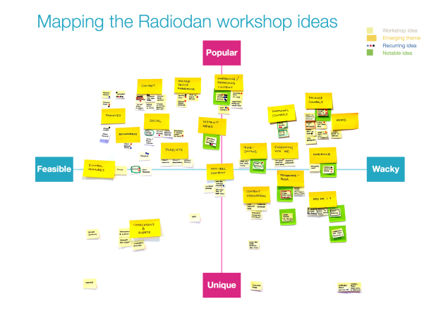 Radiodan_workshop_mapping